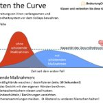 Dämpfen der Kurve